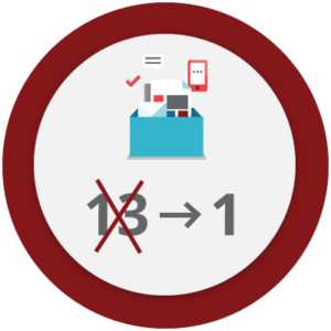 Icon that represents a process simplification from 13 systems used to 1