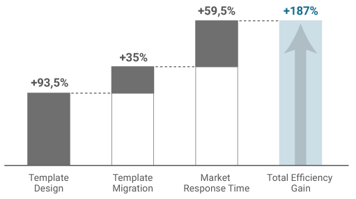 Bar chart of total possible efficiency gain of 187% with template factory